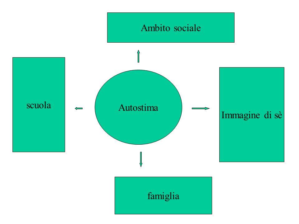 Ambito sociale scuola Immagine di sè Autostima famiglia