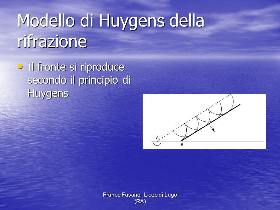 Modello di Huygens della rifrazione