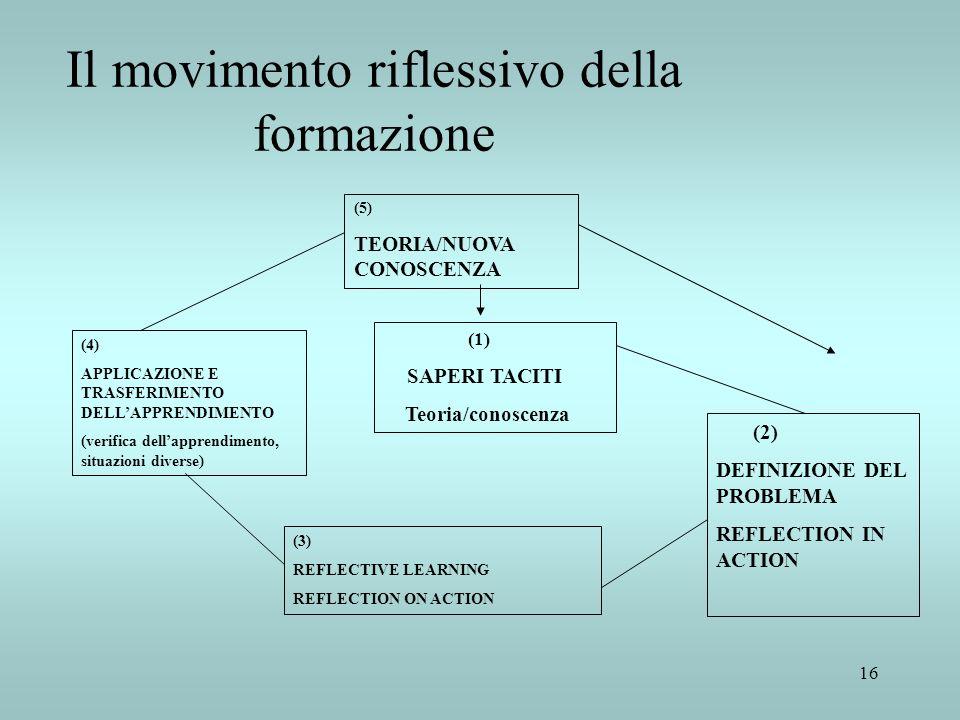 Il movimento riflessivo della formazione
