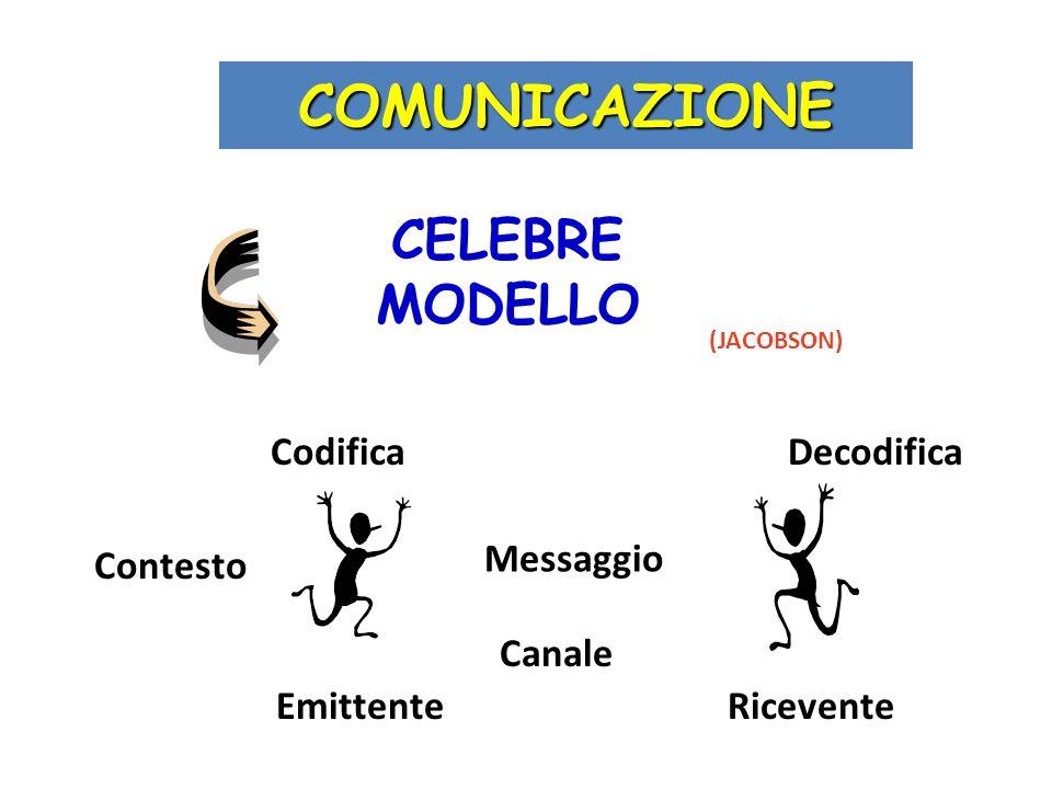 COMUNICAZIONE CELEBRE MODELLO Codifica Decodifica Messaggio Contesto