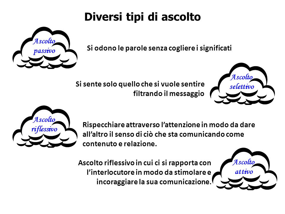 Comunicazione celebre modello codifica decodifica messaggio contesto ppt scaricare - Parole con significati diversi ...