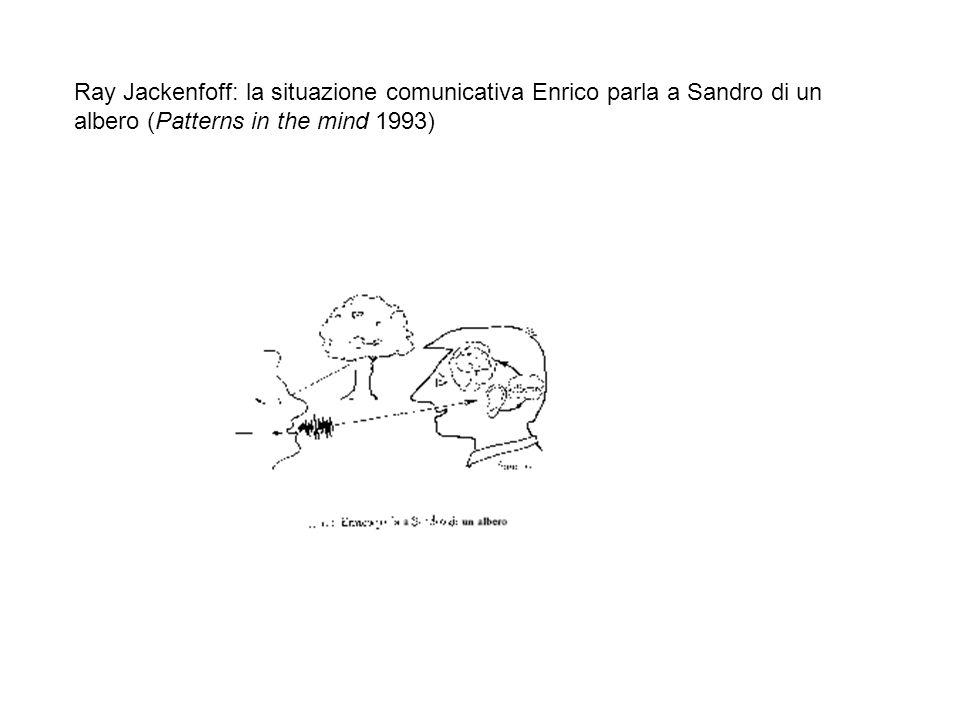 Ray Jackenfoff: la situazione comunicativa Enrico parla a Sandro di un albero (Patterns in the mind 1993)