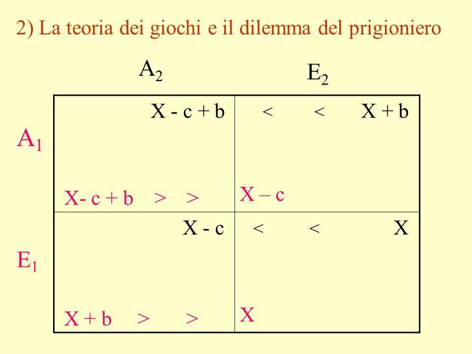 2) La teoria dei giochi e il dilemma del prigioniero