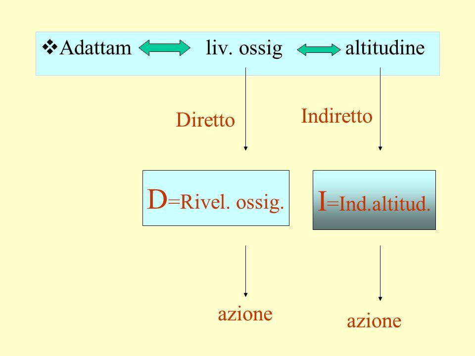 D=Rivel. ossig. I=Ind.altitud. Adattam liv. ossig altitudine Indiretto