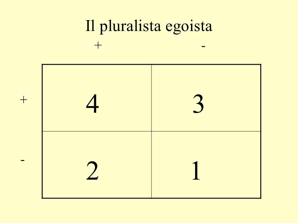 Il pluralista egoista ++ - 4 3 2 1 + + -