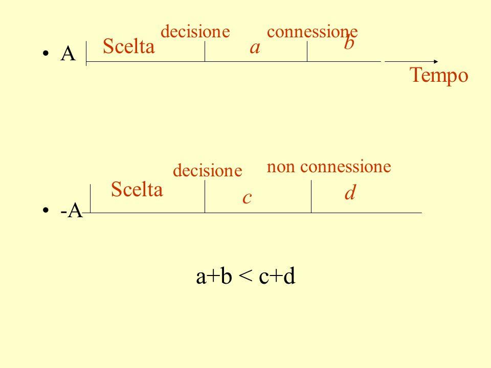 a+b < c+d b Scelta a A -A Tempo Scelta d c decisione connessione