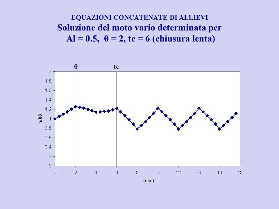 EQUAZIONI CONCATENATE DI ALLIEVI Soluzione del moto vario determinata per Al = 0.5, θ = 2, tc = 6 (chiusura lenta)