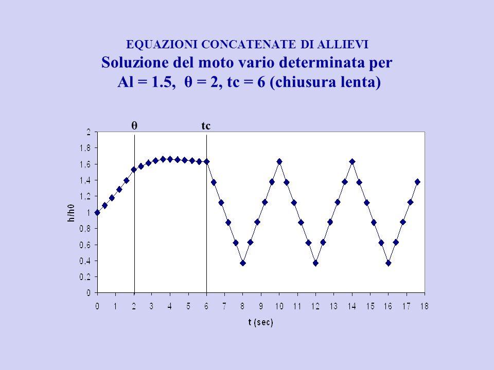 EQUAZIONI CONCATENATE DI ALLIEVI Soluzione del moto vario determinata per Al = 1.5, θ = 2, tc = 6 (chiusura lenta)