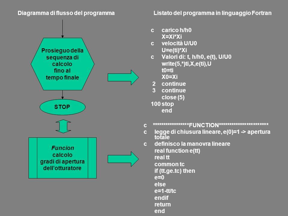 Diagramma di flusso del programma