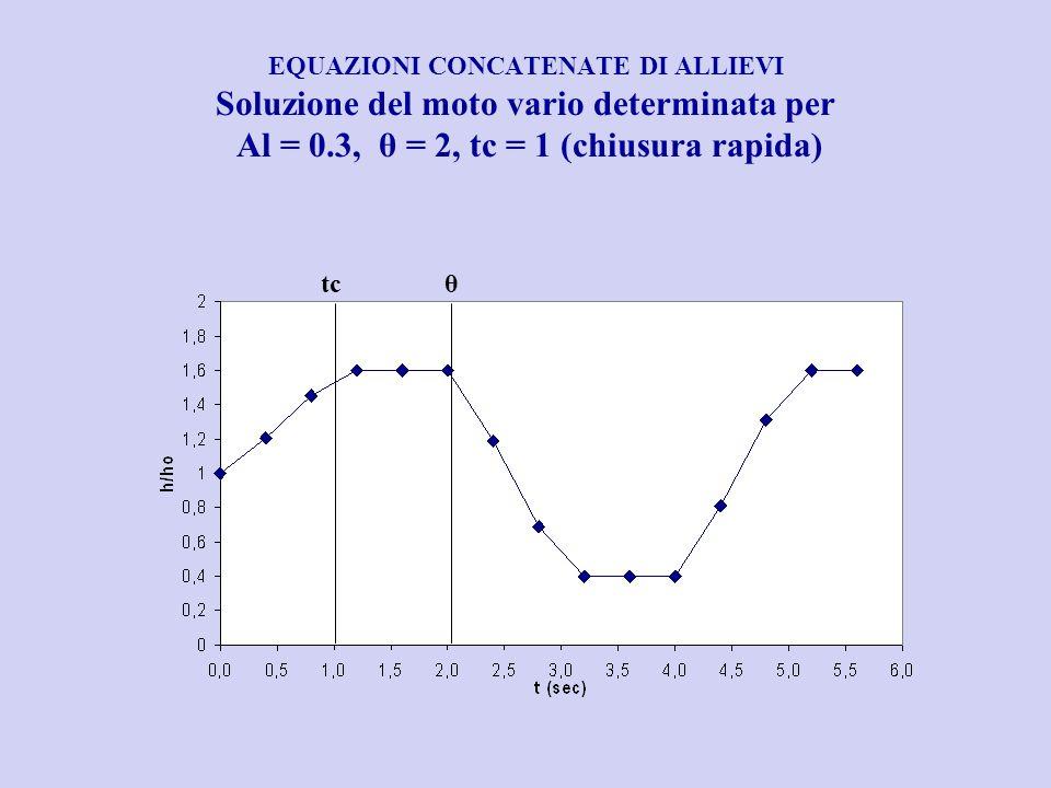 EQUAZIONI CONCATENATE DI ALLIEVI Soluzione del moto vario determinata per Al = 0.3, θ = 2, tc = 1 (chiusura rapida)