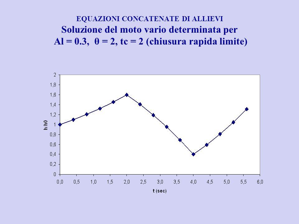 EQUAZIONI CONCATENATE DI ALLIEVI Soluzione del moto vario determinata per Al = 0.3, θ = 2, tc = 2 (chiusura rapida limite)