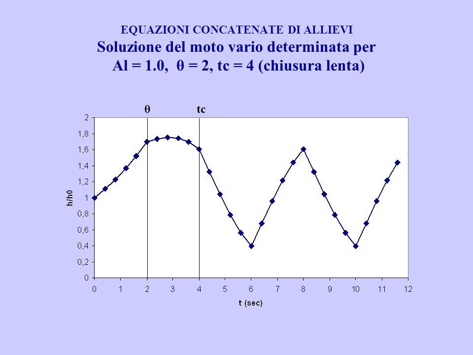 EQUAZIONI CONCATENATE DI ALLIEVI Soluzione del moto vario determinata per Al = 1.0, θ = 2, tc = 4 (chiusura lenta)