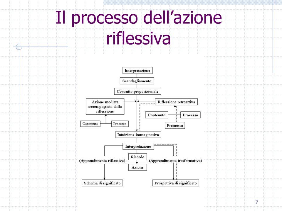 Il processo dell'azione riflessiva