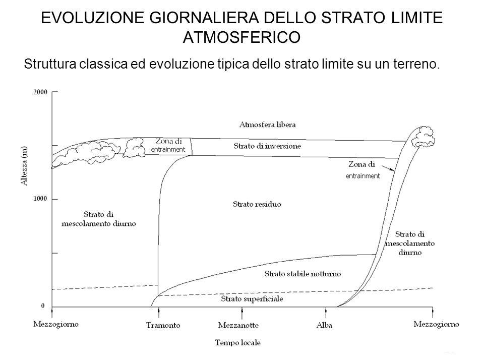 EVOLUZIONE GIORNALIERA DELLO STRATO LIMITE ATMOSFERICO