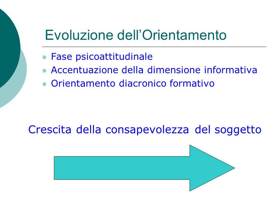 Evoluzione dell'Orientamento