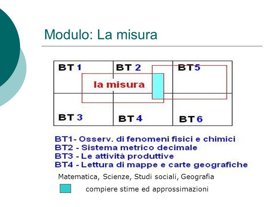 Modulo: La misura Matematica, Scienze, Studi sociali, Geografia