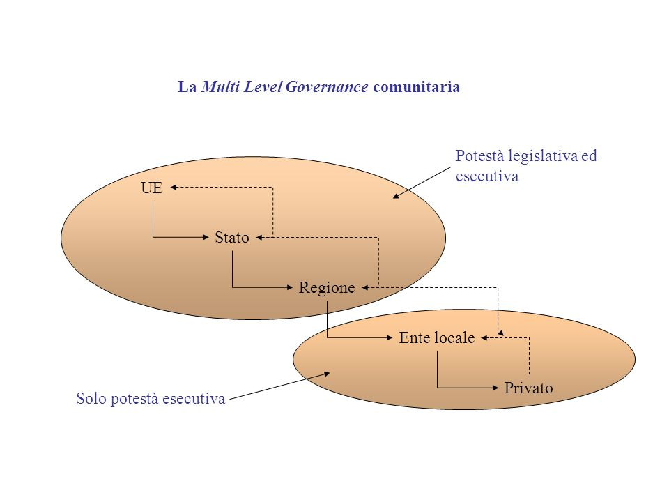 La Multi Level Governance comunitaria