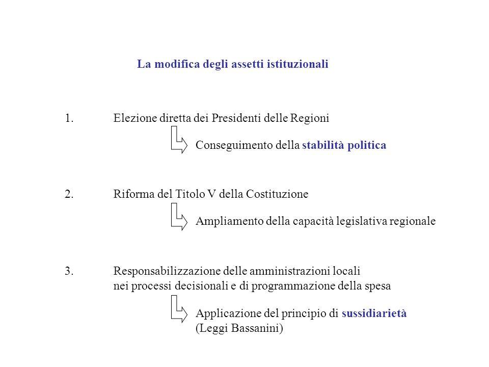 La modifica degli assetti istituzionali