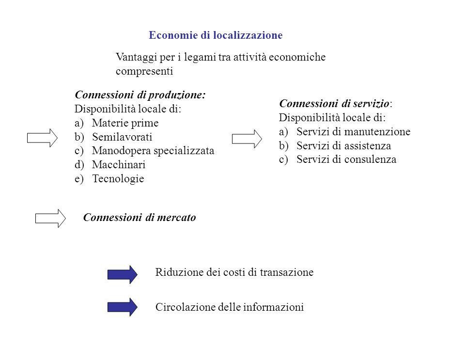 Economie di localizzazione
