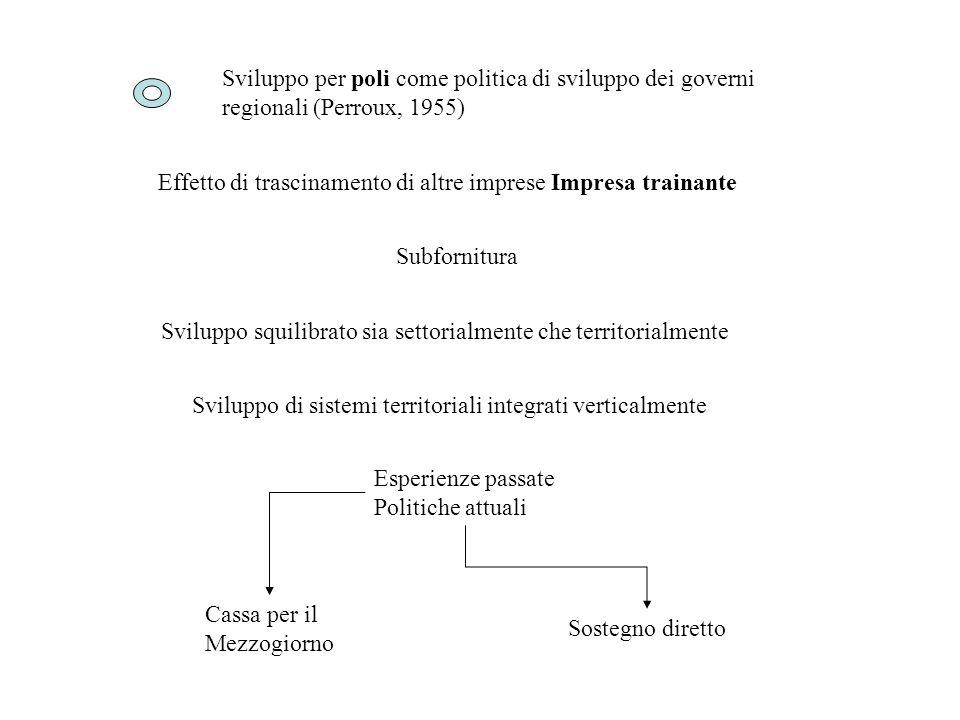 Sviluppo per poli come politica di sviluppo dei governi regionali (Perroux, 1955)