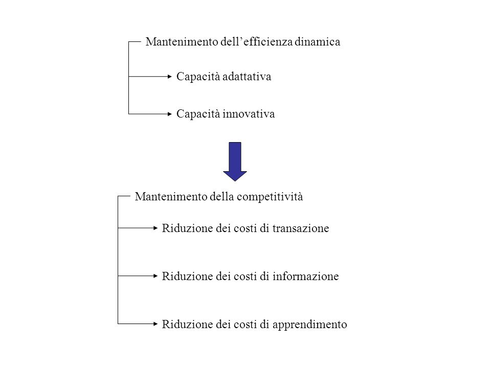 Mantenimento dell'efficienza dinamica