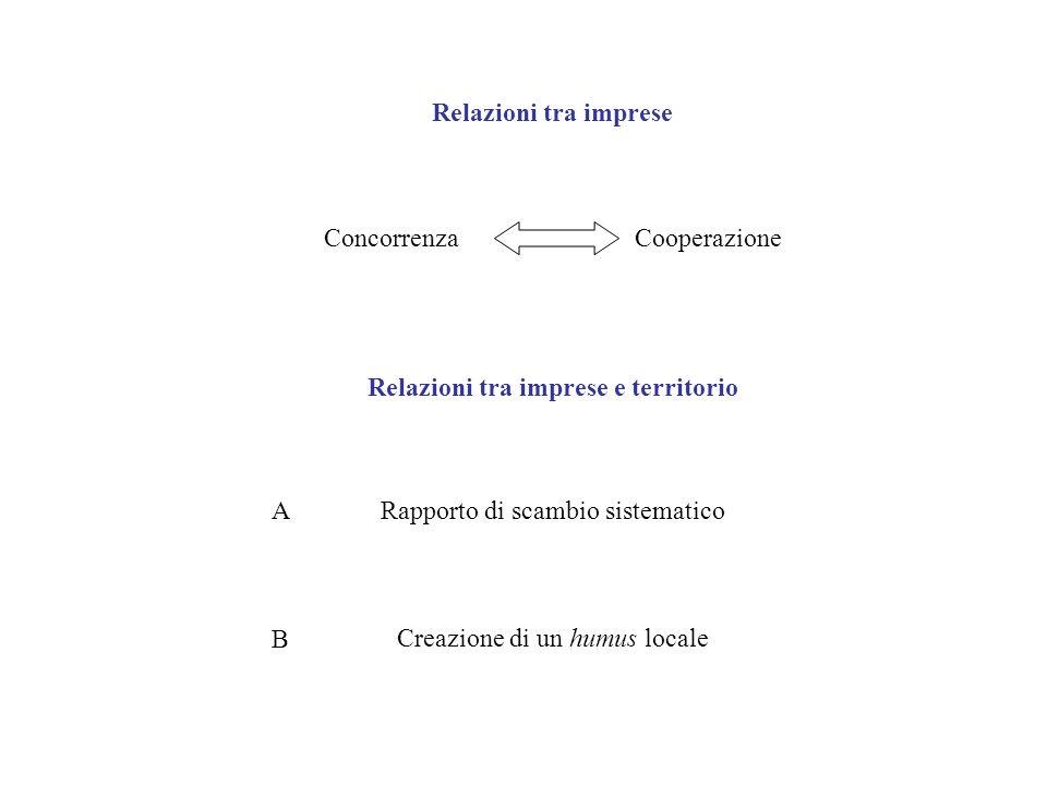 Relazioni tra imprese Concorrenza. Cooperazione. Relazioni tra imprese e territorio. A. Rapporto di scambio sistematico.