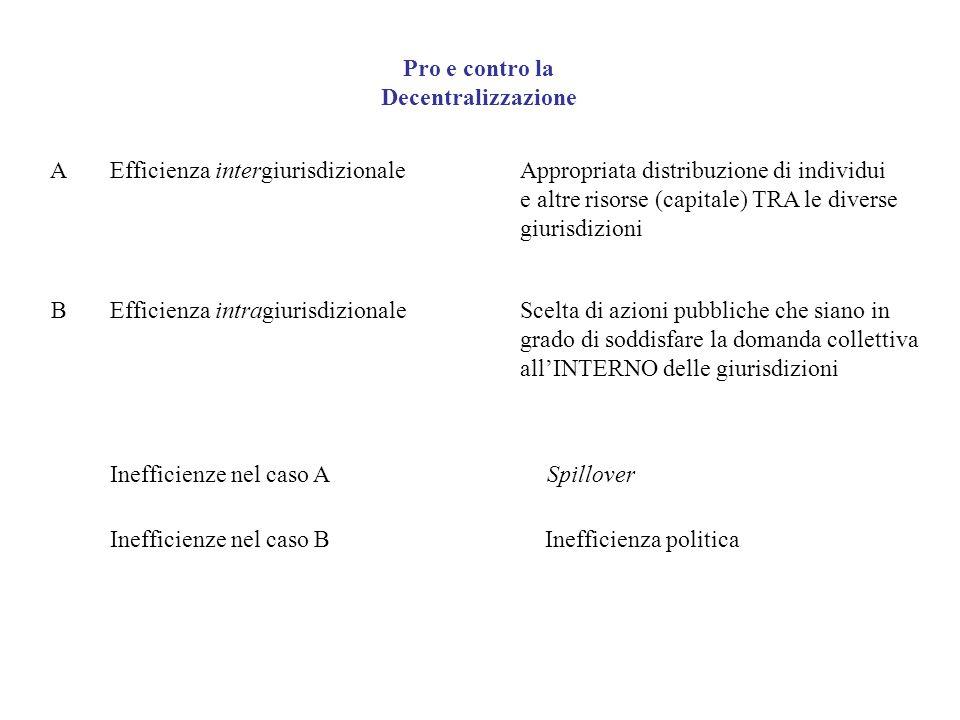 Pro e contro la Decentralizzazione. A. Efficienza intergiurisdizionale. Appropriata distribuzione di individui.