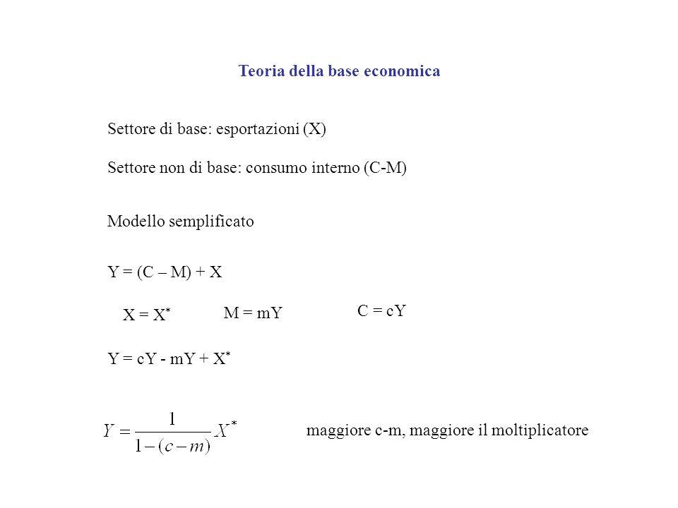Teoria della base economica