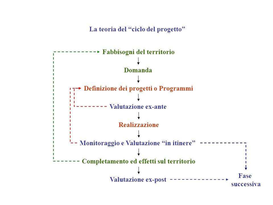 La teoria del ciclo del progetto
