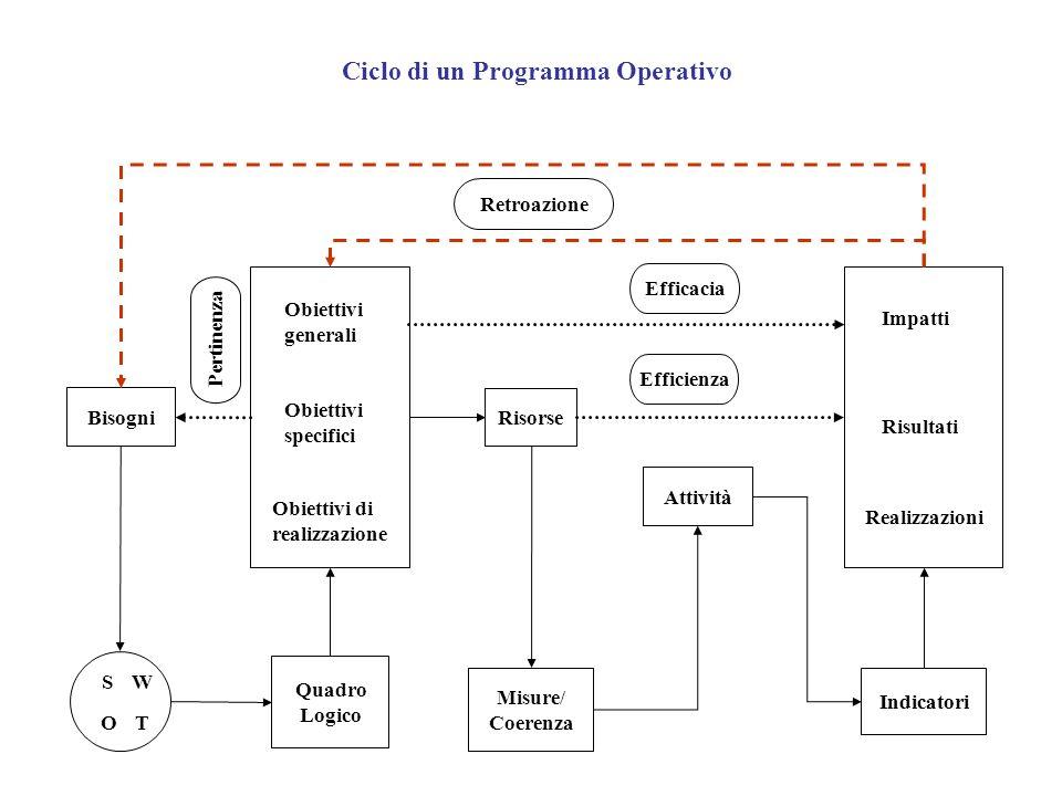 Ciclo di un Programma Operativo