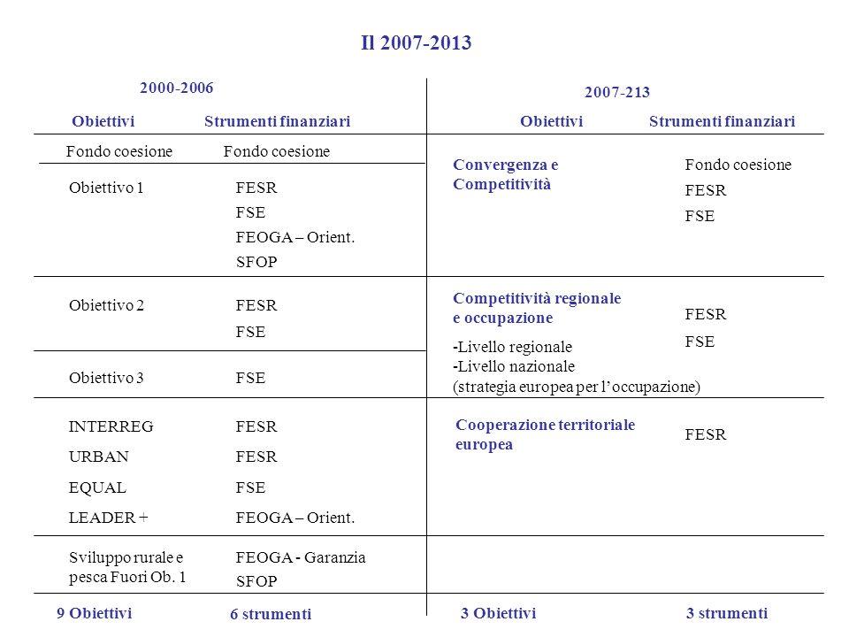 Il 2007-2013 2000-2006 2007-213 Obiettivi Strumenti finanziari