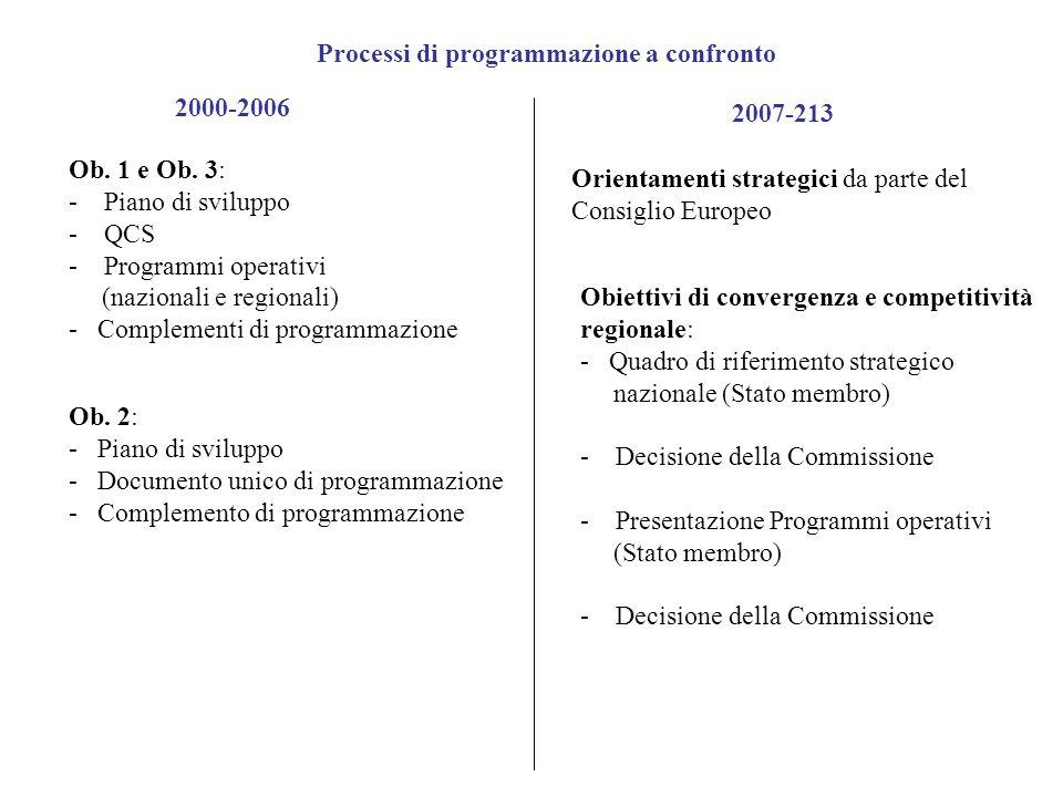 Processi di programmazione a confronto