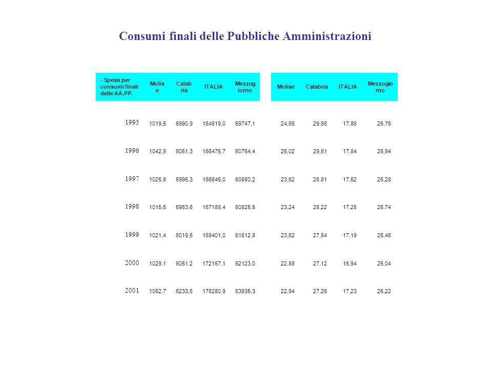 Consumi finali delle Pubbliche Amministrazioni