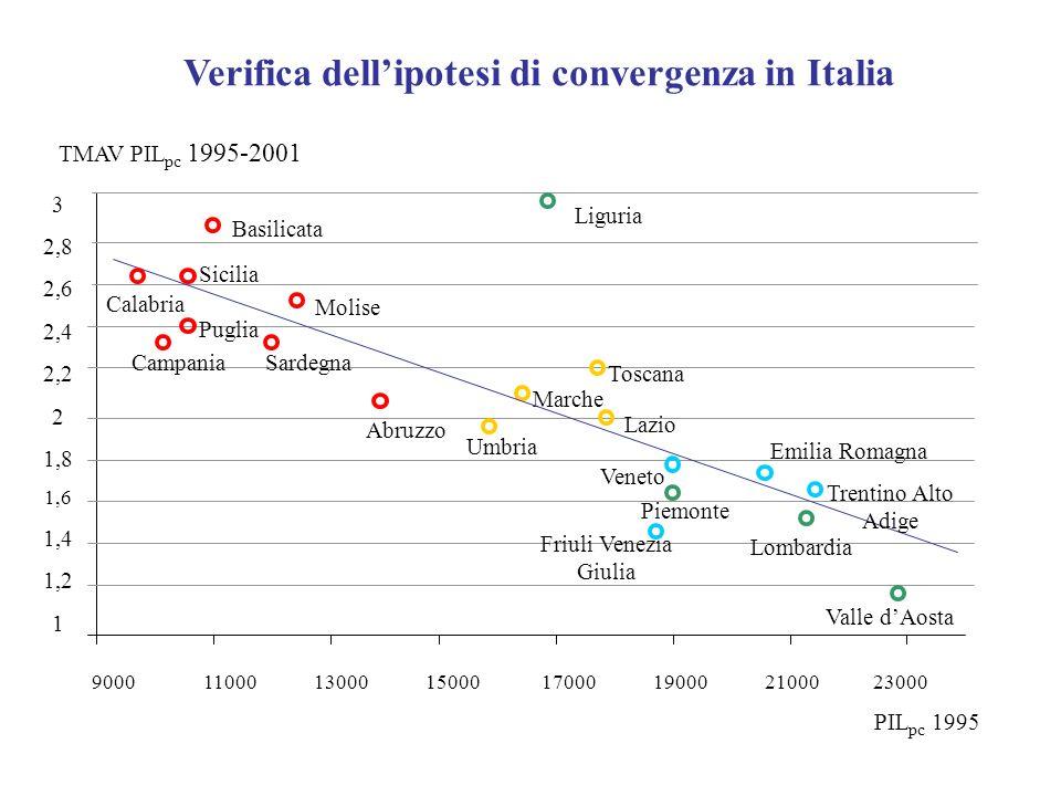 Verifica dell'ipotesi di convergenza in Italia