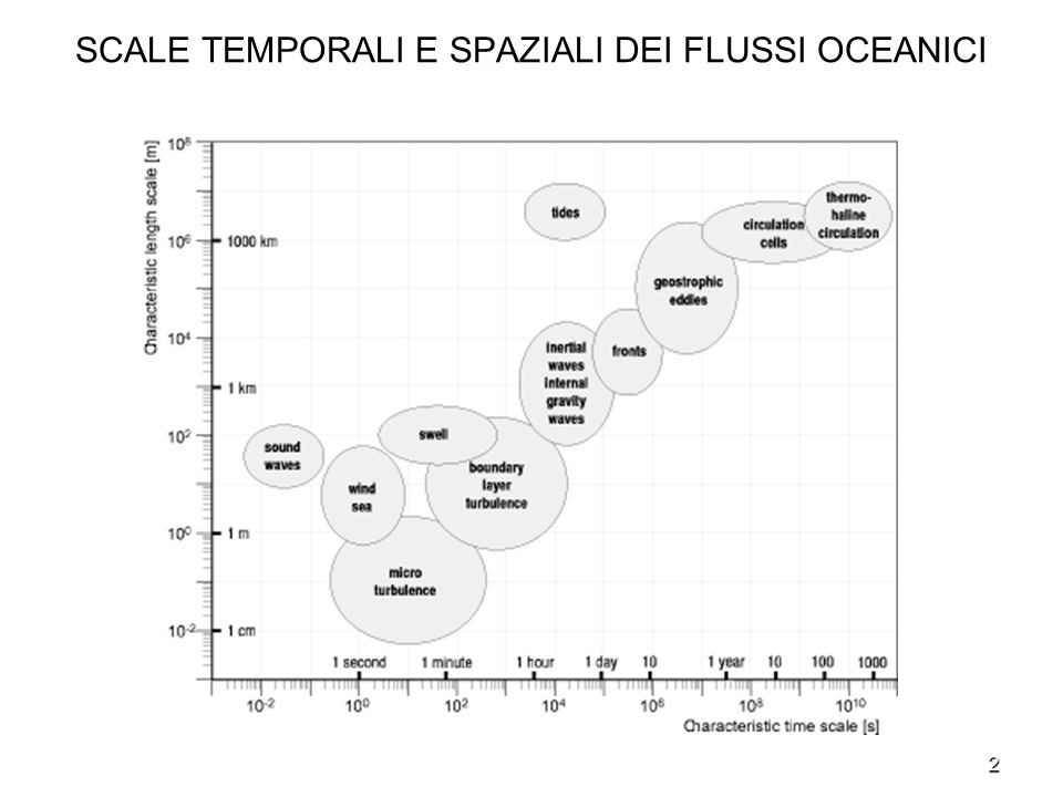 SCALE TEMPORALI E SPAZIALI DEI FLUSSI OCEANICI