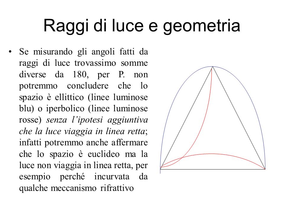 Raggi di luce e geometria