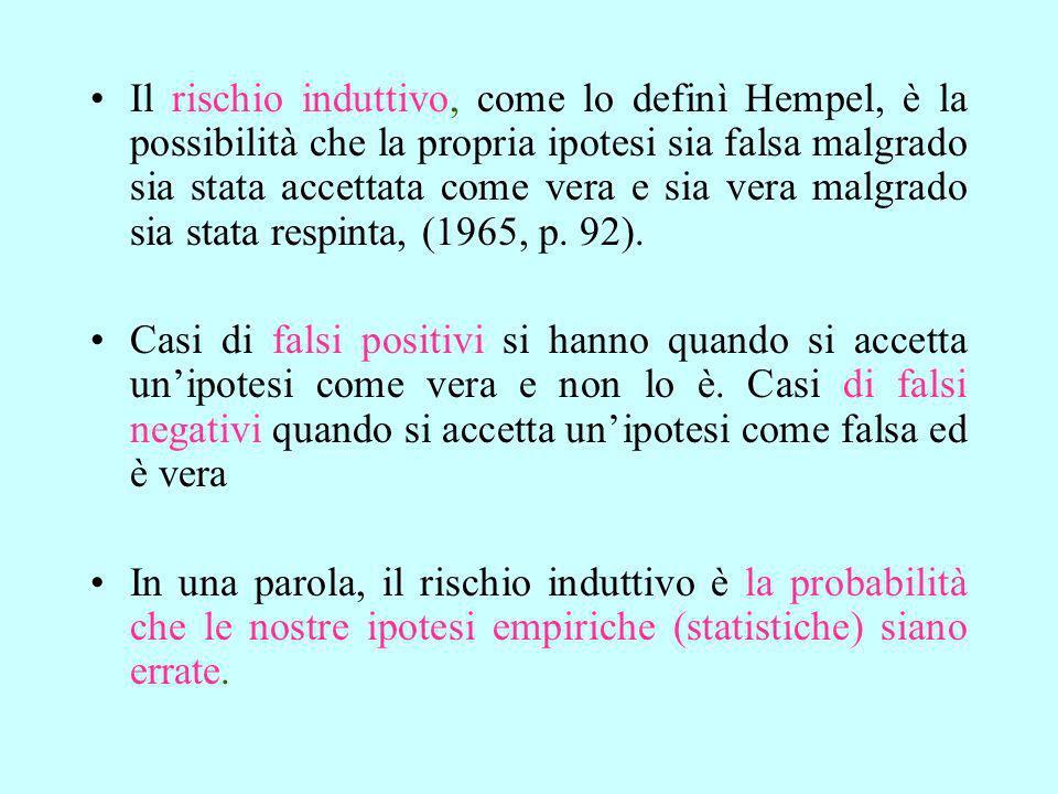 Il rischio induttivo, come lo definì Hempel, è la possibilità che la propria ipotesi sia falsa malgrado sia stata accettata come vera e sia vera malgrado sia stata respinta, (1965, p. 92).