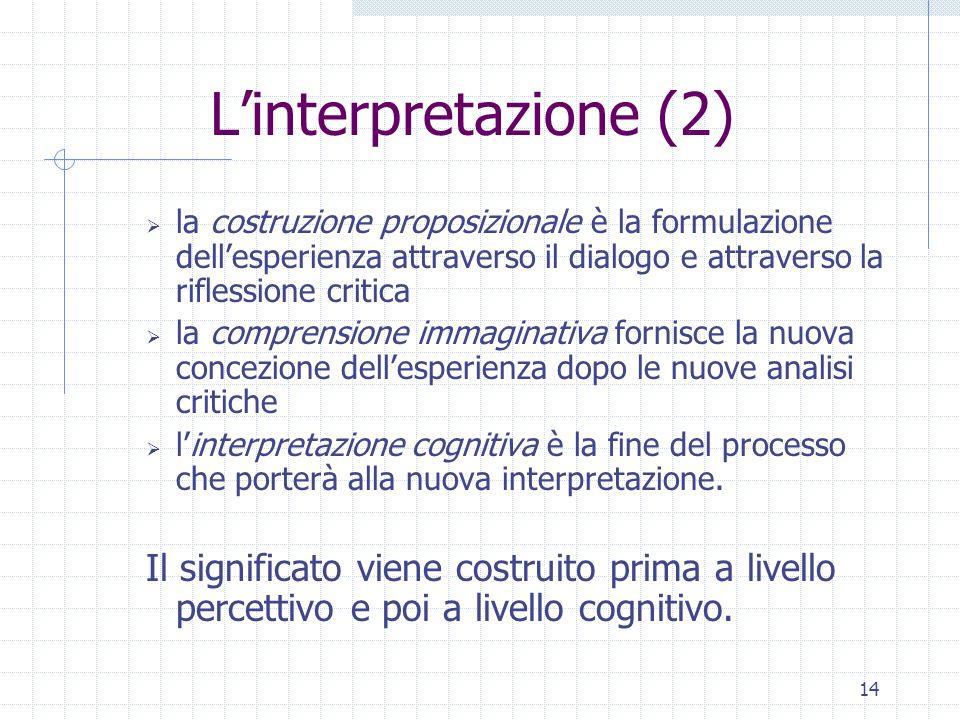 L'interpretazione (2) la costruzione proposizionale è la formulazione dell'esperienza attraverso il dialogo e attraverso la riflessione critica.