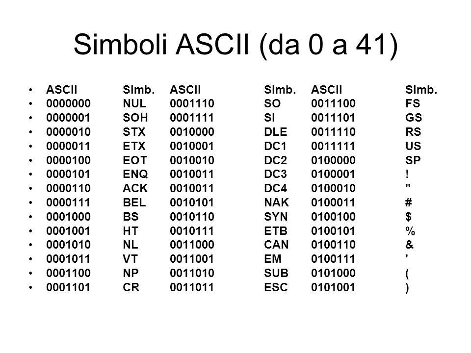 Simboli ASCII (da 0 a 41) ASCII Simb. ASCII Simb. ASCII Simb.