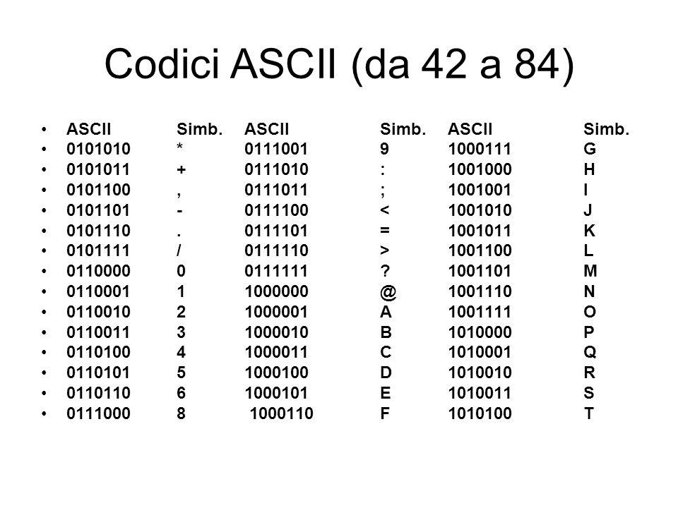 Codici ASCII (da 42 a 84) ASCII Simb. ASCII Simb. ASCII Simb.