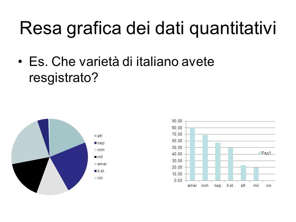 Resa grafica dei dati quantitativi
