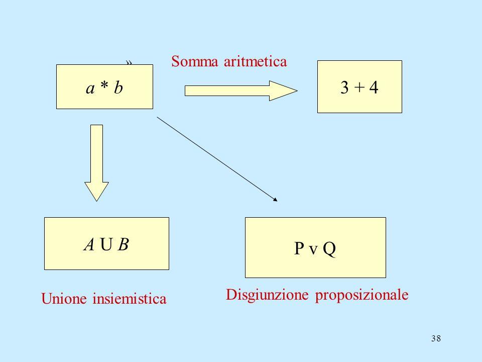 3 + 4 a * b A U B P v Q Disgiunzione proposizionale