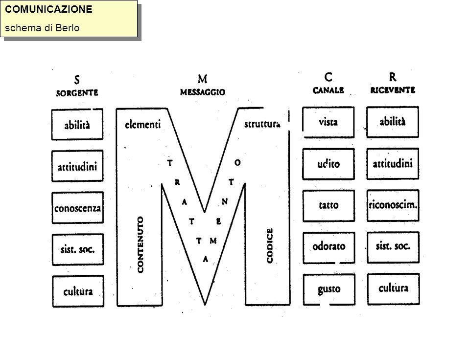 COMUNICAZIONE schema di Berlo