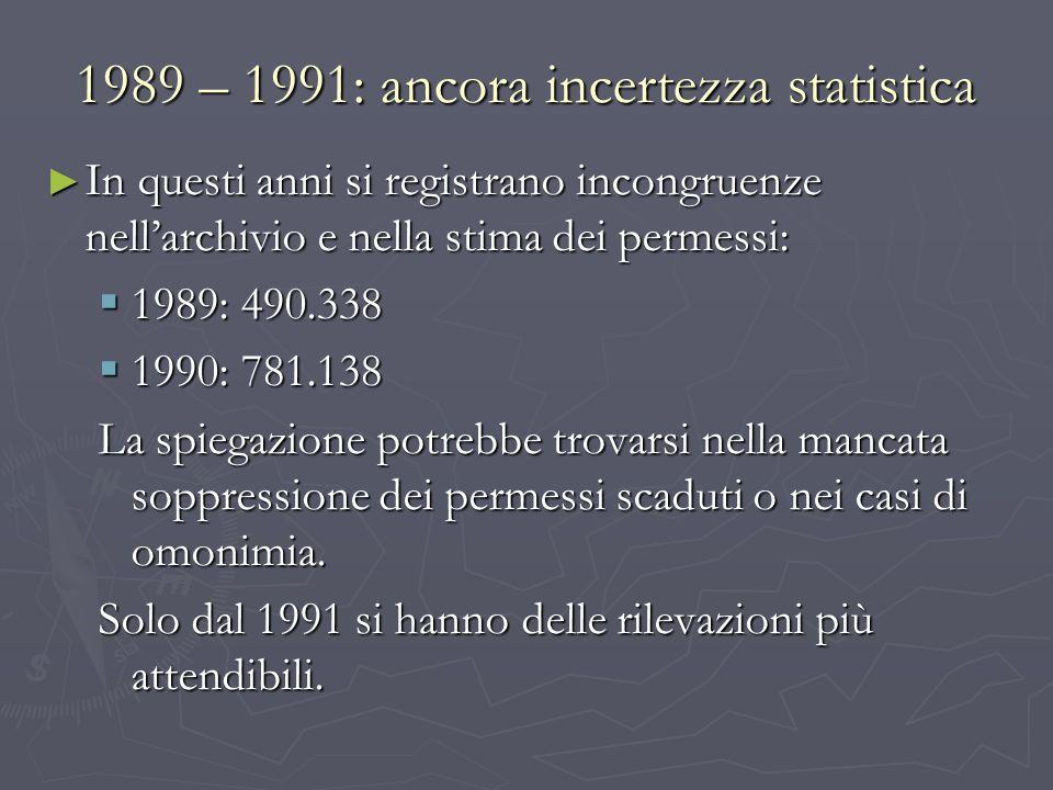 1989 – 1991: ancora incertezza statistica