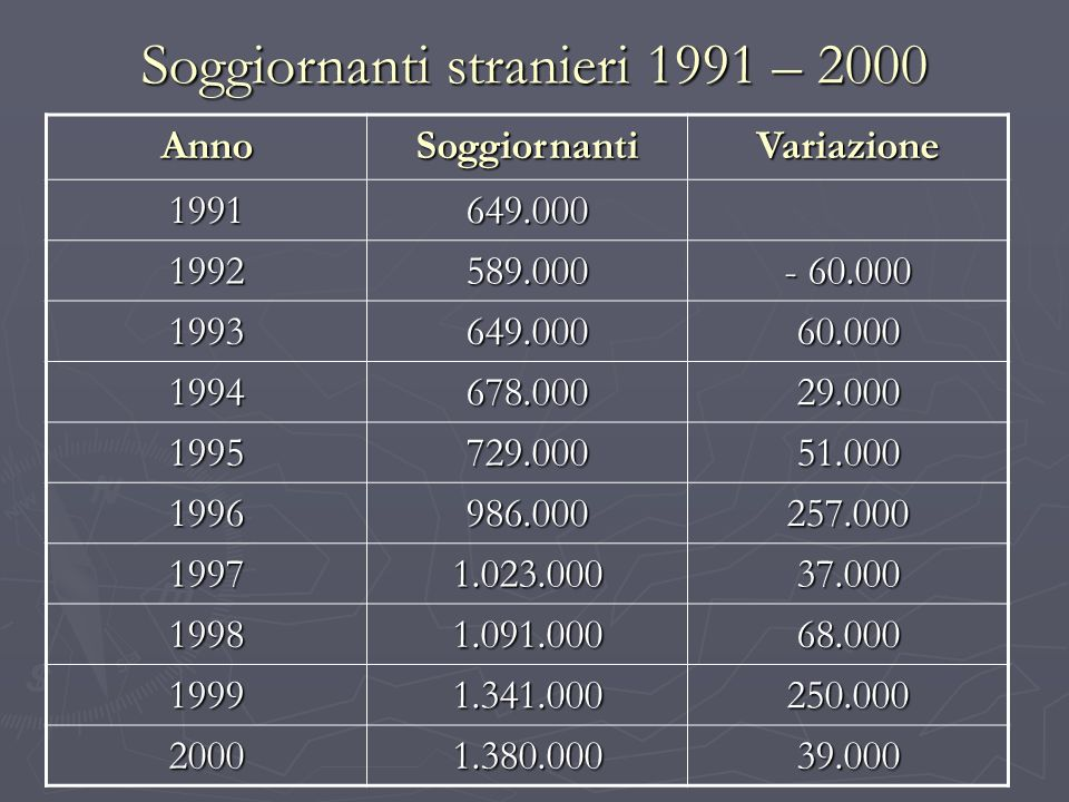 Soggiornanti stranieri 1991 – 2000