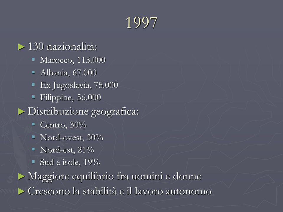 1997 130 nazionalità: Distribuzione geografica: