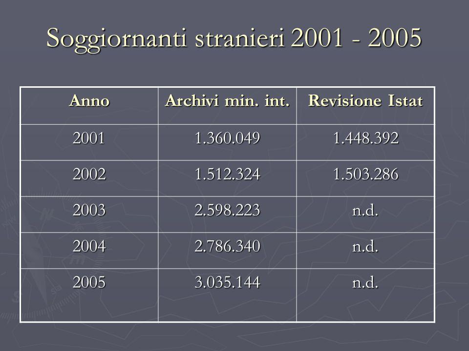 Soggiornanti stranieri 2001 - 2005