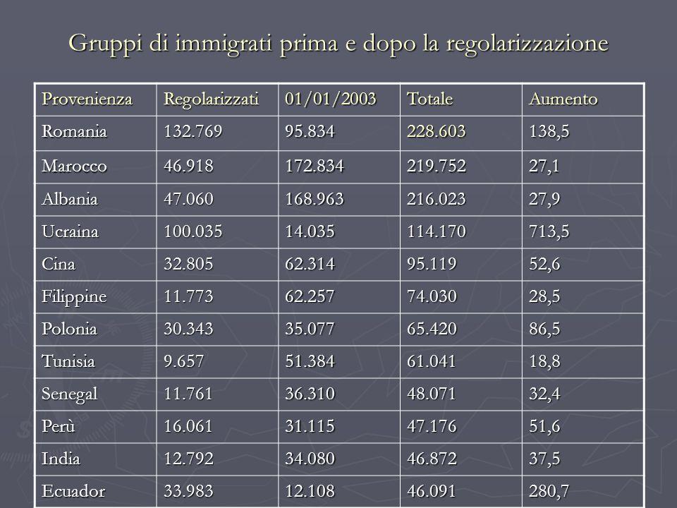 Gruppi di immigrati prima e dopo la regolarizzazione