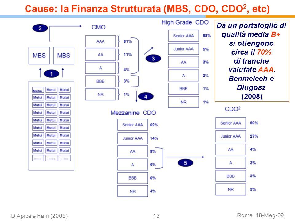 Cause: la Finanza Strutturata (MBS, CDO, CDO2, etc)