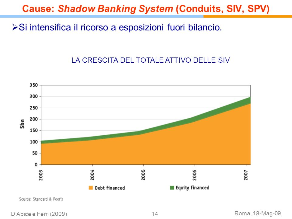 Cause: Shadow Banking System (Conduits, SIV, SPV)